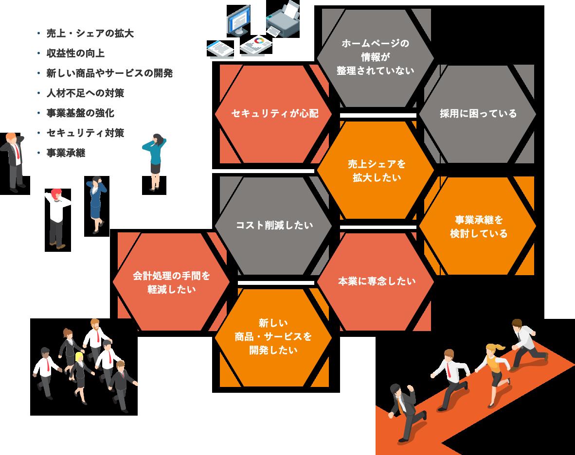 売上・シェアの拡大 収益性の向上 新しい商品やサービスの開発 人材不足への対策 事業基盤の強化 セキュリティ対策 事業承継