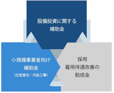 設備投資に関する補助金 小規模事業者向け補助金(広告宣伝・内装工事)採用 雇用待遇改善の助成金